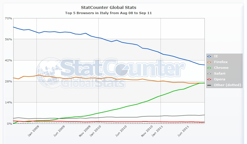 StatCounter-browser-IT-monthly-200808-201109